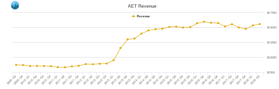 AET Revenue chart