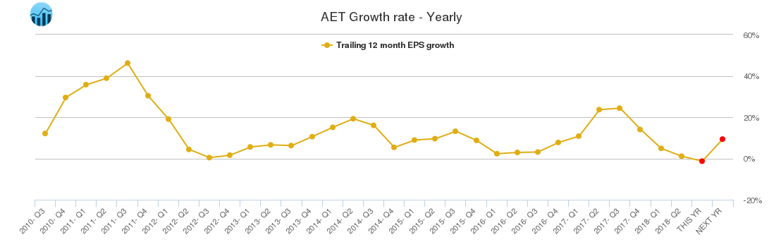 AET Growth rate - Yearly
