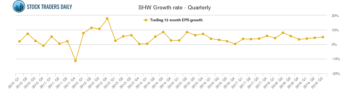 SHW Growth rate - Quarterly