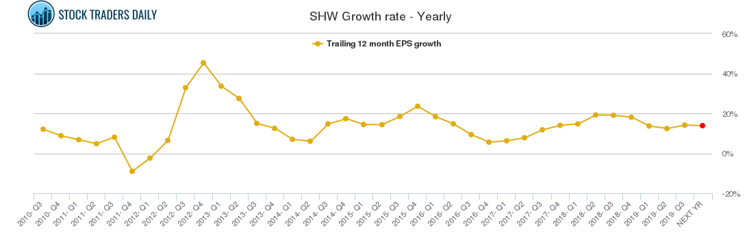 SHW Growth rate - Yearly