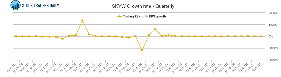 SKYW Growth rate - Quarterly
