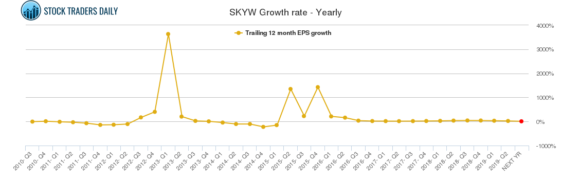 SKYW Growth rate - Yearly