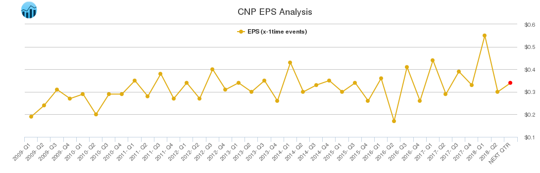 CNP EPS Analysis