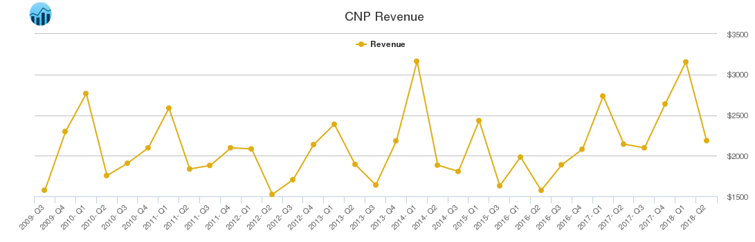 CNP Revenue chart