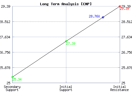 CNP Long Term Analysis