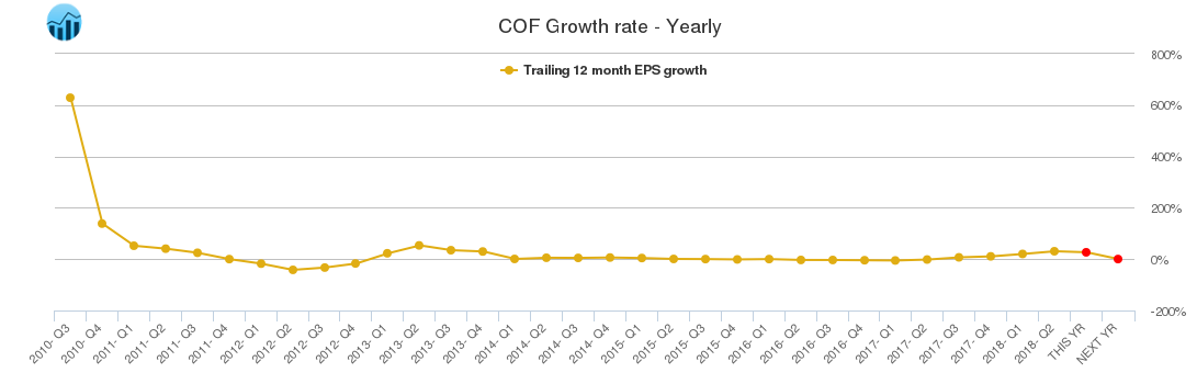 COF Growth rate - Yearly