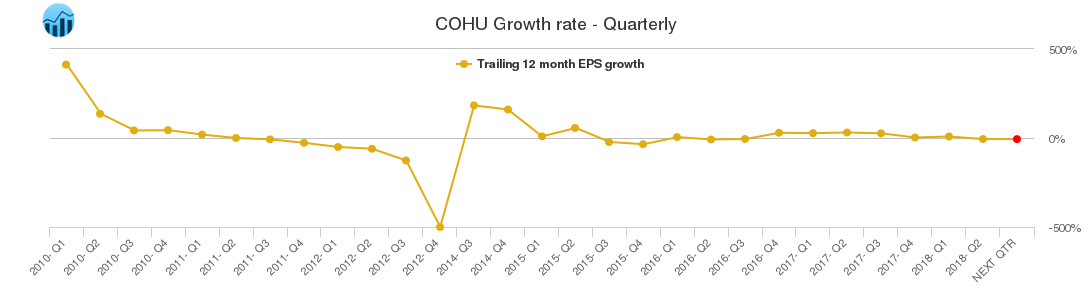 COHU Growth rate - Quarterly