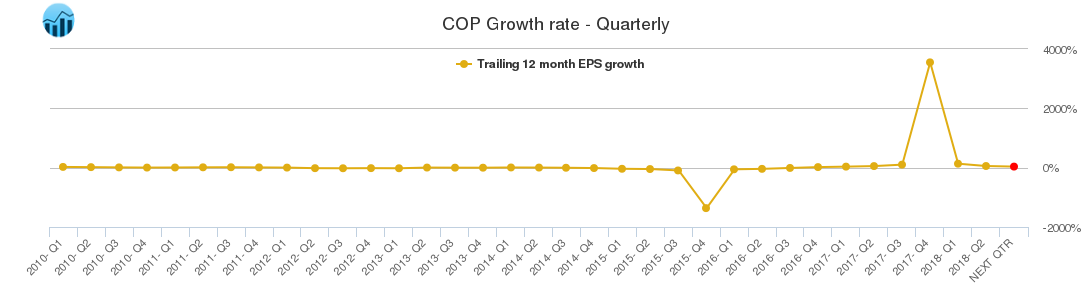 COP Growth rate - Quarterly