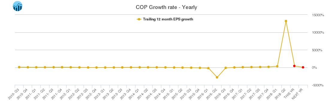 COP Growth rate - Yearly