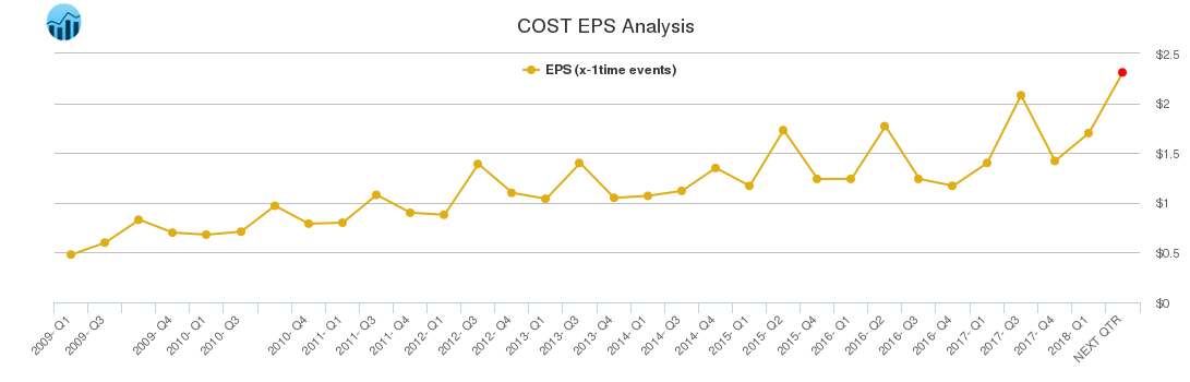 COST EPS Analysis