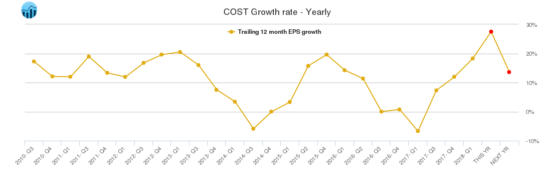 COST Growth rate - Yearly