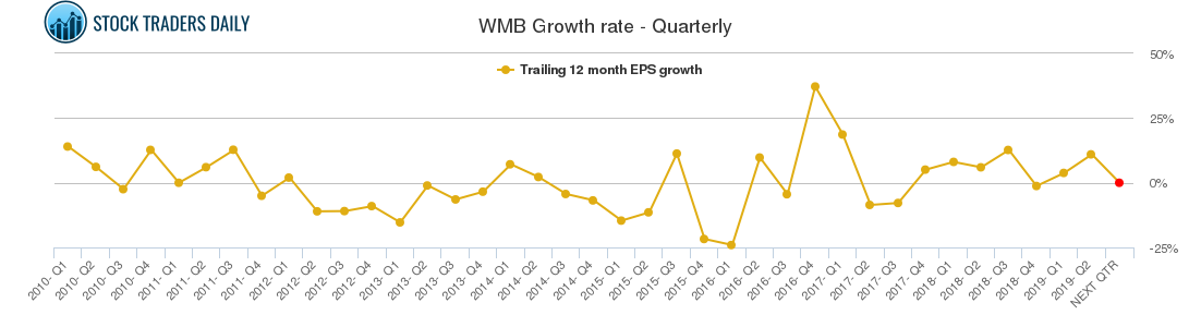 WMB Growth rate - Quarterly