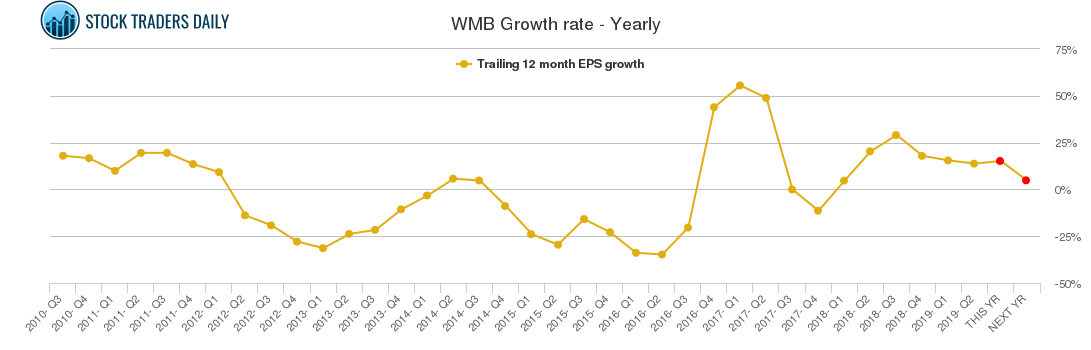 WMB Growth rate - Yearly