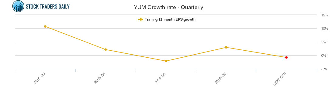 YUM Growth rate - Quarterly