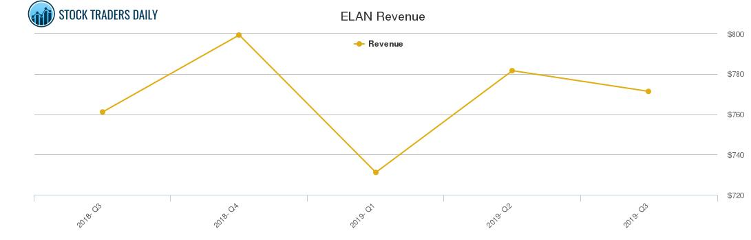 Elanco Animal Health Inc $ELAN Trading Report