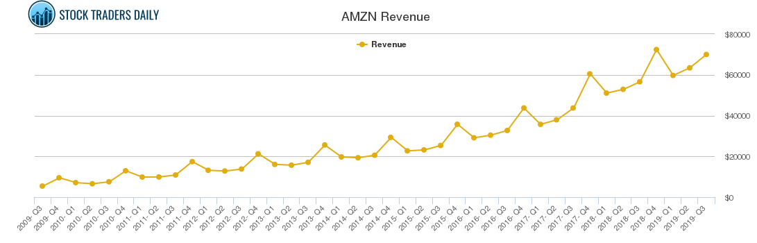 AMZN Revenue chart