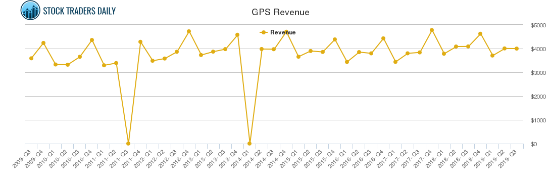 GPS Revenue chart
