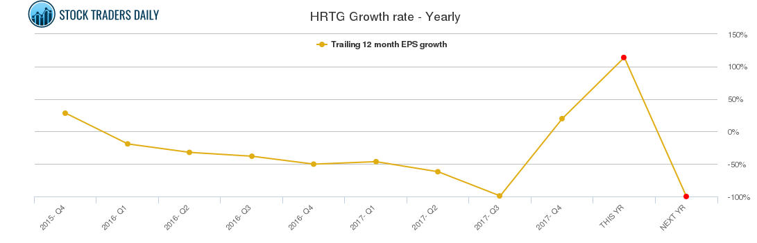 HRTG Growth rate - Yearly