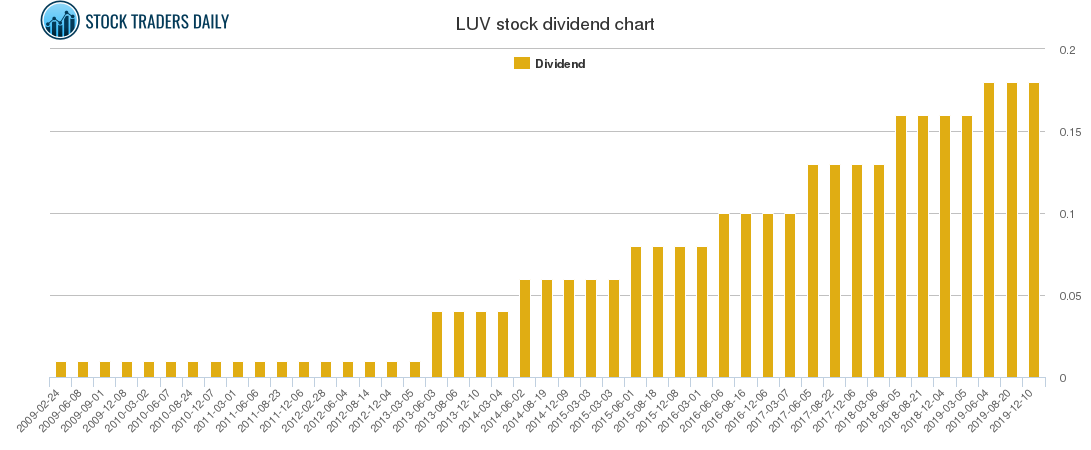 LUV Dividend Chart