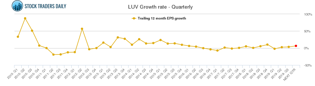 LUV Growth rate - Quarterly