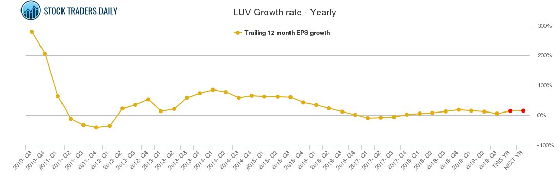 LUV Growth rate - Yearly