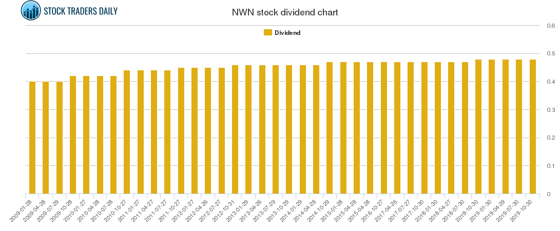 NWN Dividend Chart