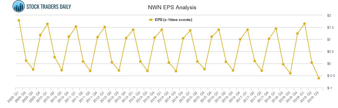 NWN EPS Analysis