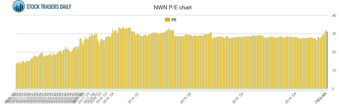 NWN PE chart