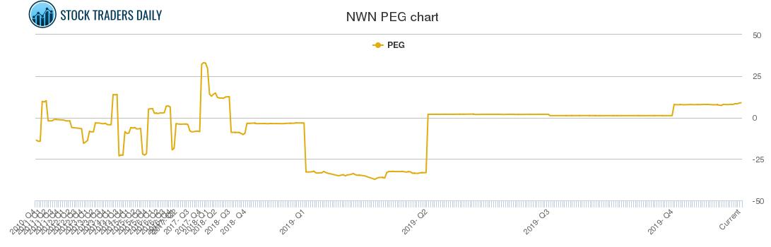 NWN PEG chart