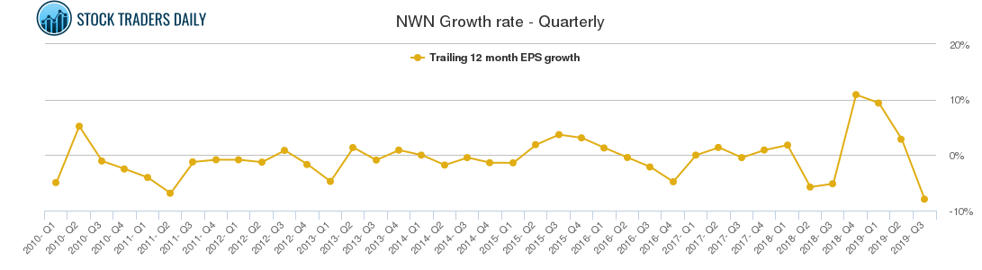 NWN Growth rate - Quarterly