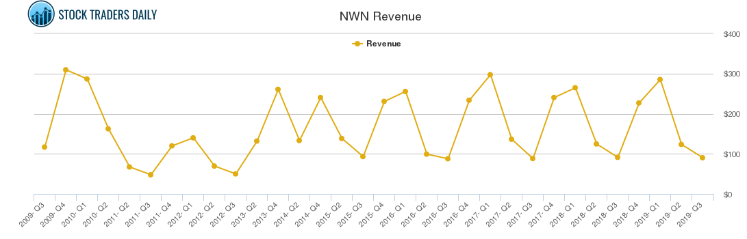 NWN Revenue chart