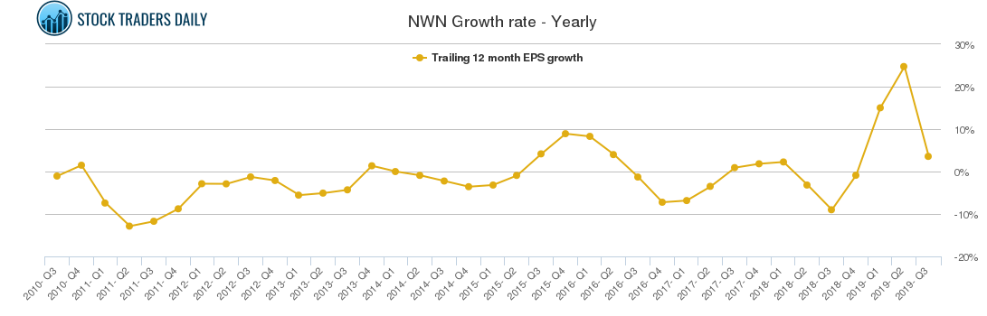 NWN Growth rate - Yearly