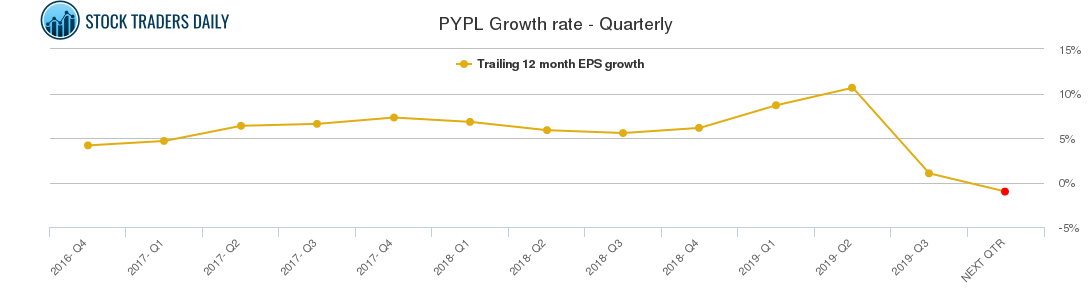 PYPL Growth rate - Quarterly