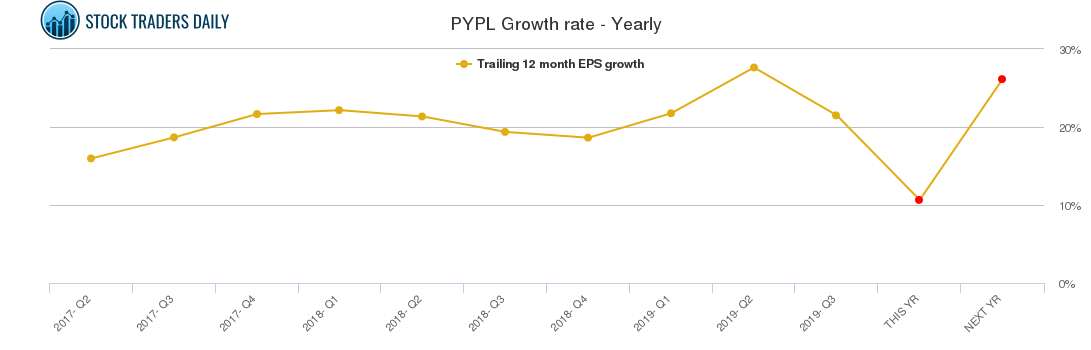 PYPL Growth rate - Yearly
