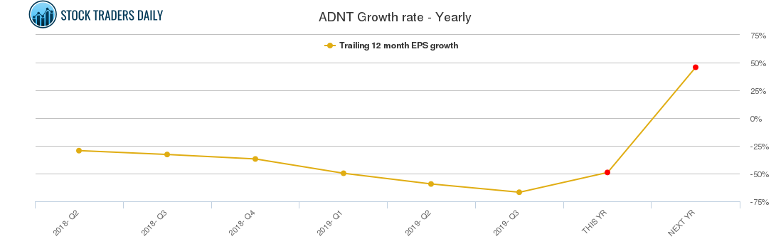 ADNT Growth rate - Yearly