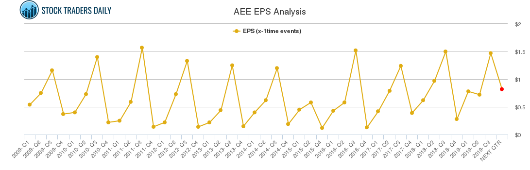 AEE EPS Analysis