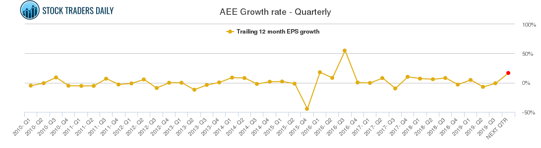 AEE Growth rate - Quarterly