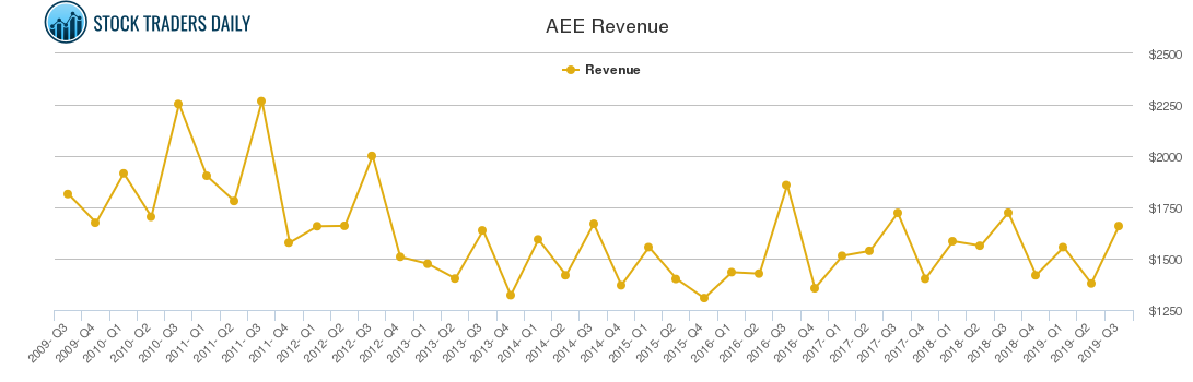 AEE Revenue chart