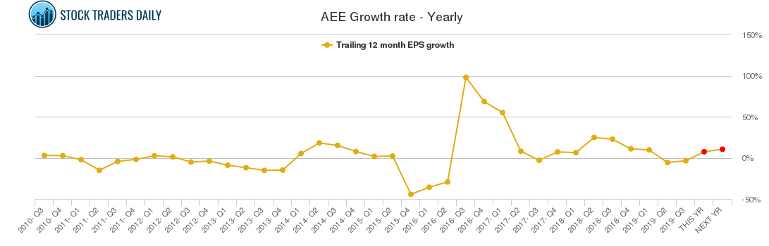 AEE Growth rate - Yearly