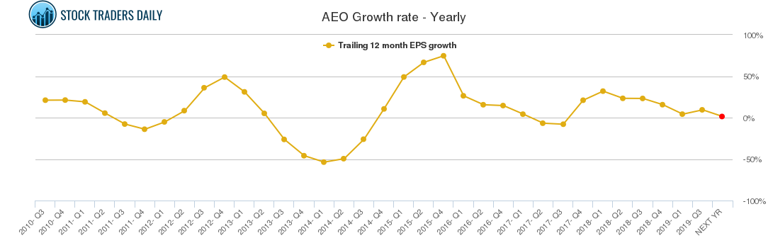 AEO Growth rate - Yearly