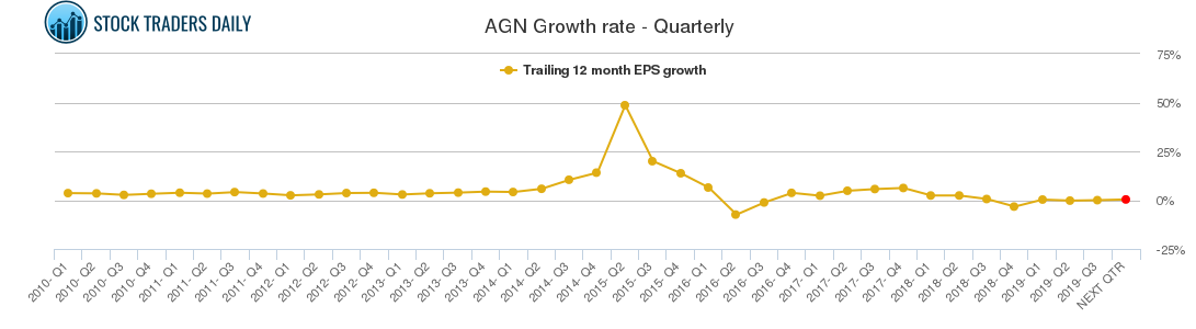 AGN Growth rate - Quarterly