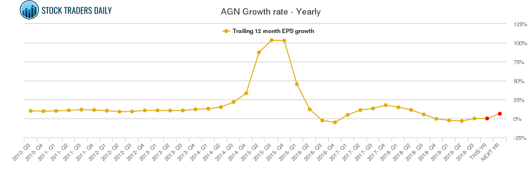 AGN Growth rate - Yearly