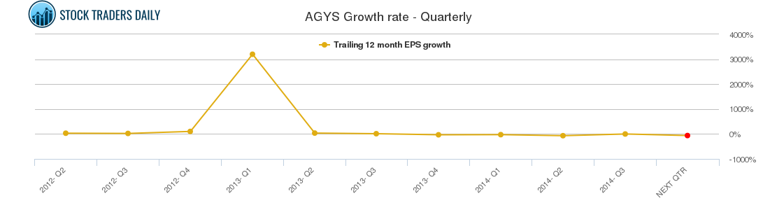 AGYS Growth rate - Quarterly
