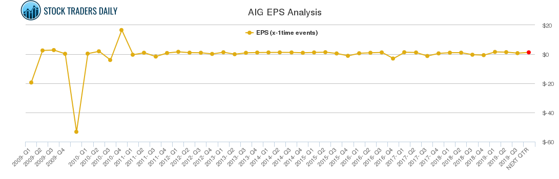 AIG EPS Analysis