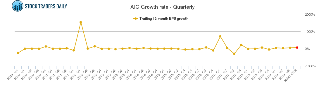 AIG Growth rate - Quarterly