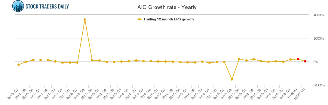 AIG Growth rate - Yearly