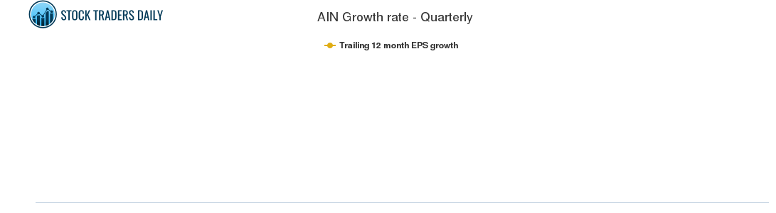 AIN Growth rate - Quarterly