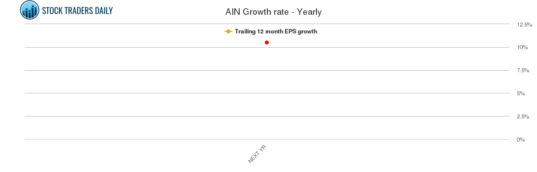 AIN Growth rate - Yearly