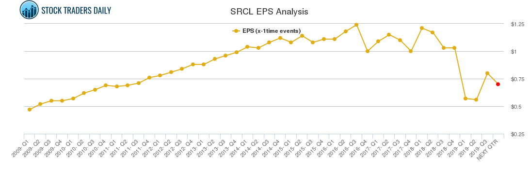 SRCL EPS Analysis