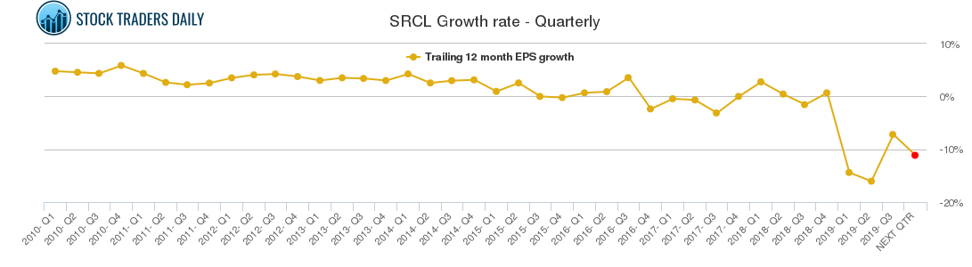 SRCL Growth rate - Quarterly
